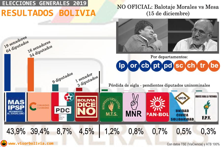 Infografía electoral / @VisorBolivia