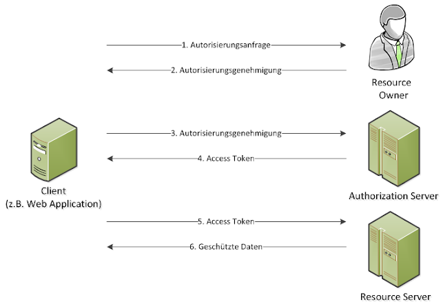 OAuth2 Facebook Workflow