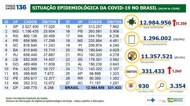 Brasil registra 11.357.521 milhões de pessoas recuperadas