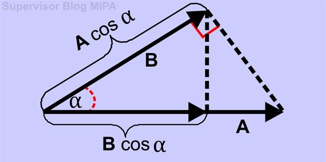 pengertian/definisi, rumus/persamaan, sifat-sifat perkalian titik/perkalian skalar/dot product dua buah vektor