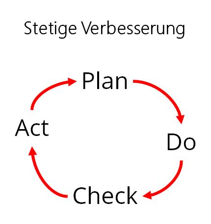 "Agilität als ""Betriebssystem des Wandels""?"