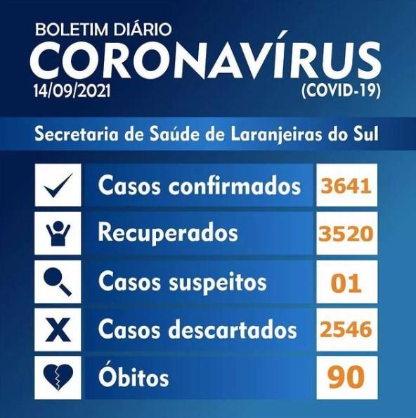 Covid-19: Laranjeiras registrou somente um caso nesta terça-feira