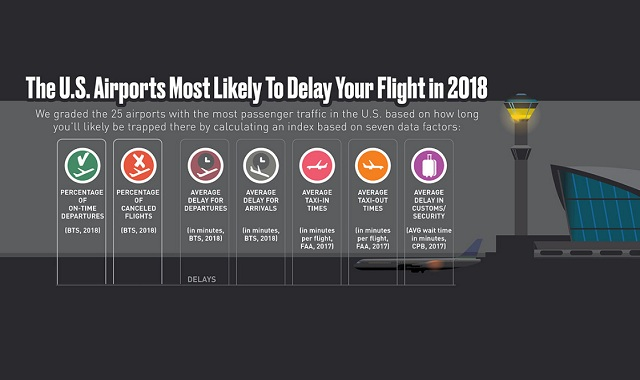 These Are the Airports That Are Most Likely to Delay Your Flight This Christmas
