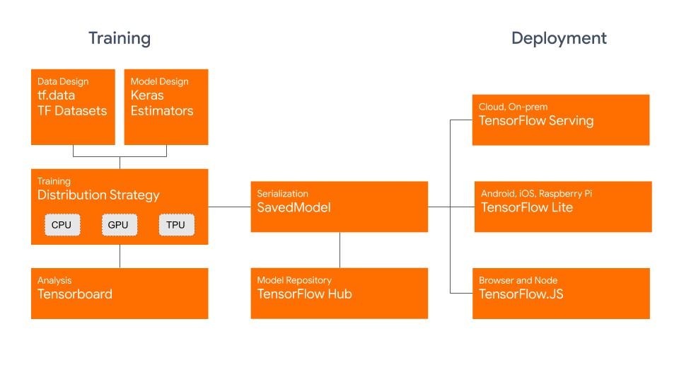 A flowchart of TensorFlow 2.0 (Use tf.data to read data, Keras to train models, Distribution Strategies to deploy, SavedModel to save, then deploy to TensorFlow,js or TensorFlow Lite, or use TensorFlow Serving)