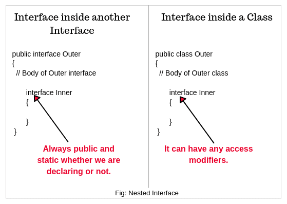 Nested interface in java