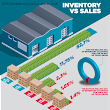 Reducing inventory carrying costs on slow moving inventory is the fastest way to increase your profits!