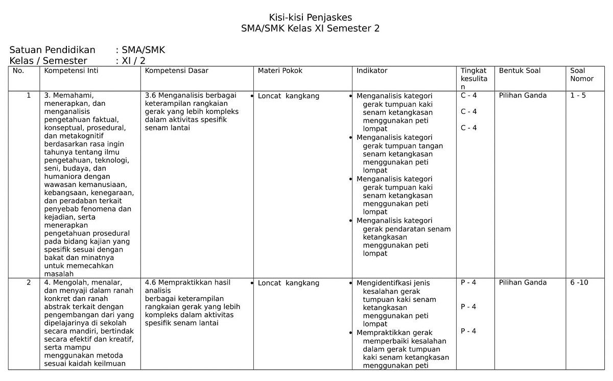 Kisi Kisi Soal Bahasa Indonesia Sma Kelas Xi Semester 1 ...