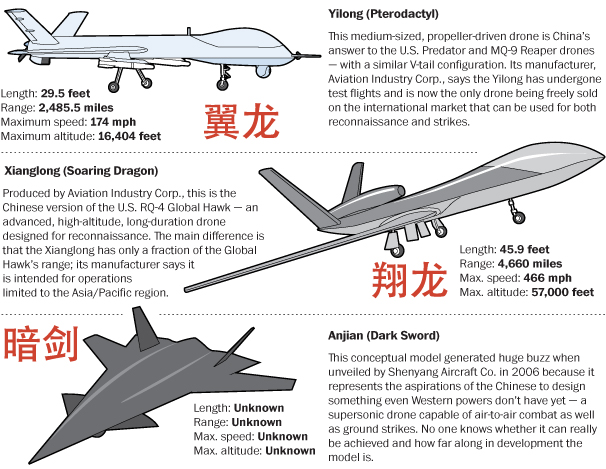 China Building 42000 Military Drones Over Next Eight Years And Many Are Copies Of US Designs