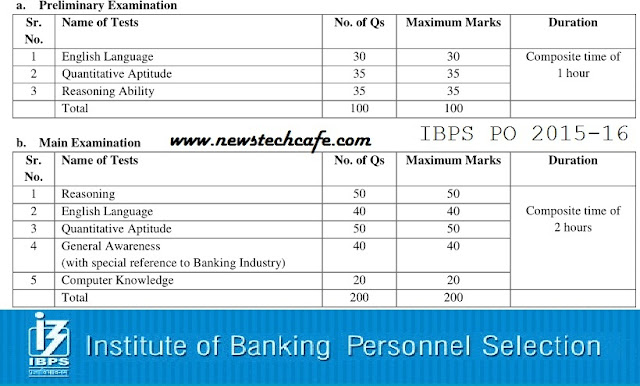 GK Power Capsule for IBPS CWE PO 2015-16 Download | Current Affairs PDF