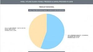 Ini Kata KPU Soal Prabowo Unggul di Situs Resmi
