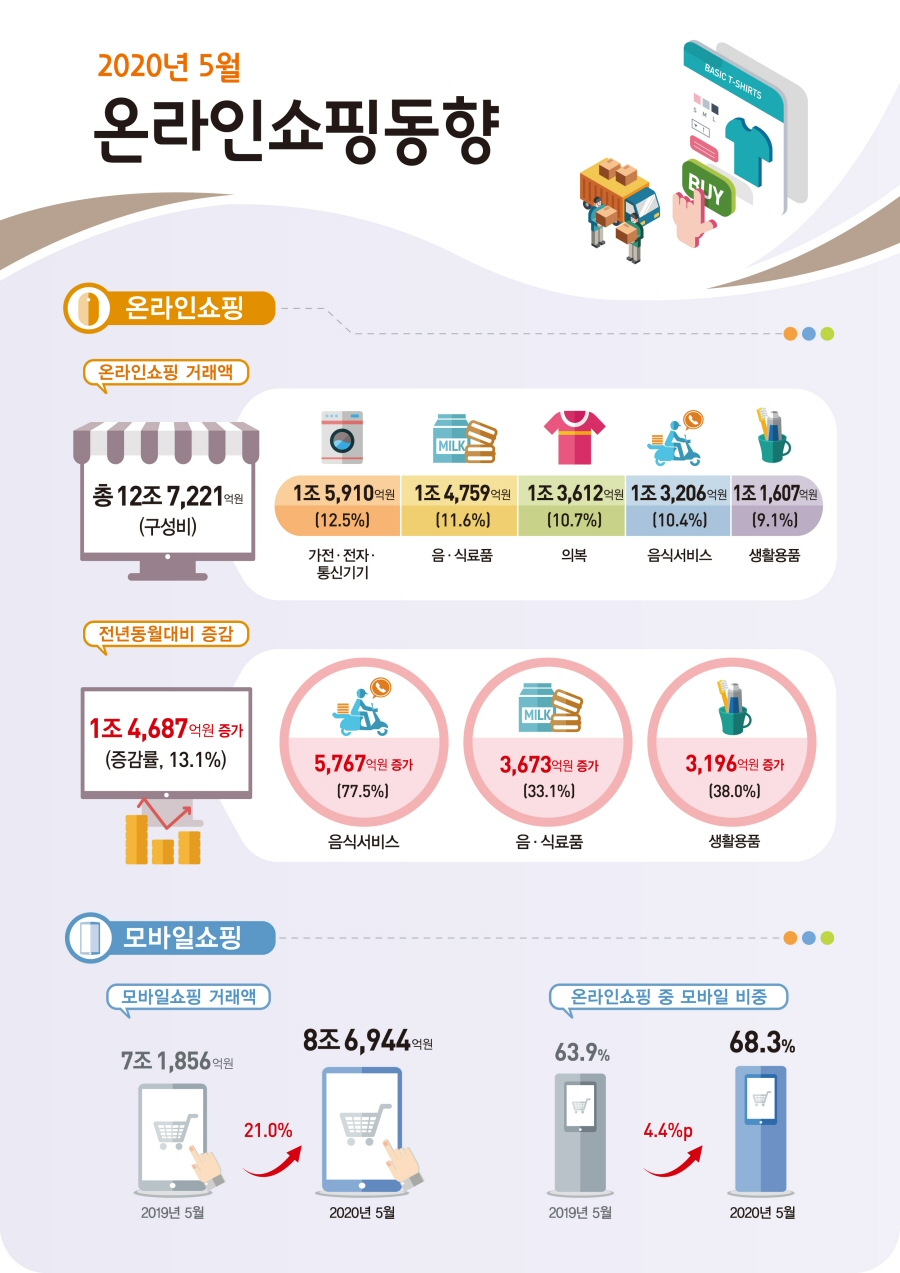 2020년 5월 온라인쇼핑 12조 7,221억원 전년동월대비 13.1% 증가