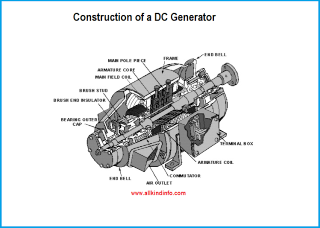 dc generator and its working with construction