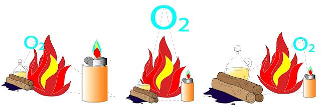 Co tworzy ogień?