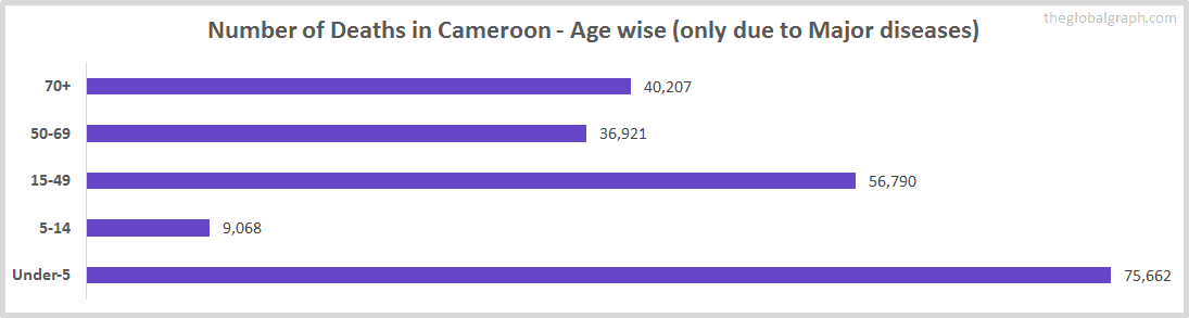Number of Deaths in Cameroon - Age wise (only due to Major diseases)