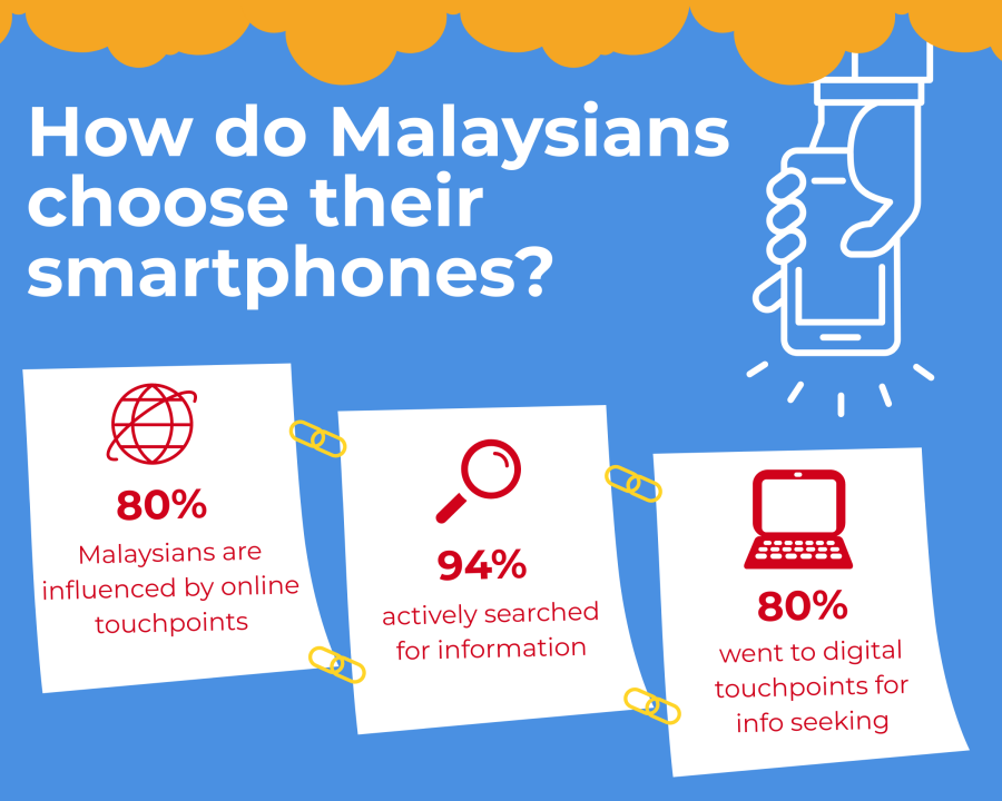How do Malaysians choose their smartphones?