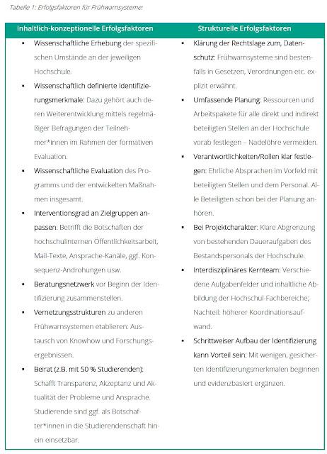 https://nextcareer.de/wp-content/uploads/2020/03/Next-Career_Good-Practice-beim-Aufbau-und-der-Nutzung-von-Fr%C3%BCherkennungssystemen.pdf