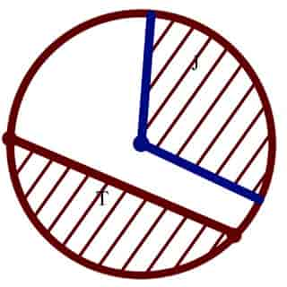 Gambar 3: juring dan tembereng lingkaran