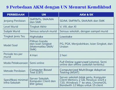 9 perbedaan akm (asesmen kompetensi minimum) dengan un (ujian nasional) menurut kemdikbud
