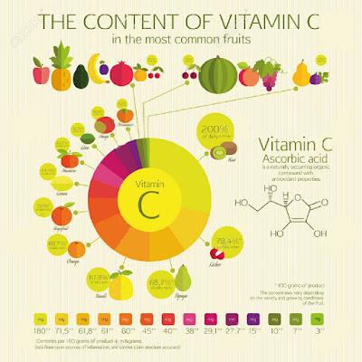 Daftar Buah yang Mengandung Vitamin C, RTH, Rumah Terapi Herbal