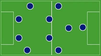 Các sơ đồ chiến thuật trong bóng đá 2019