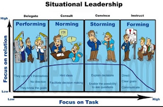 Definition of Situational Leadership | How To Manage Your Style