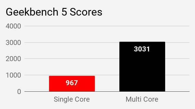 Geekbench 5 scores for Mi Notebook 14 Horizon laptop.