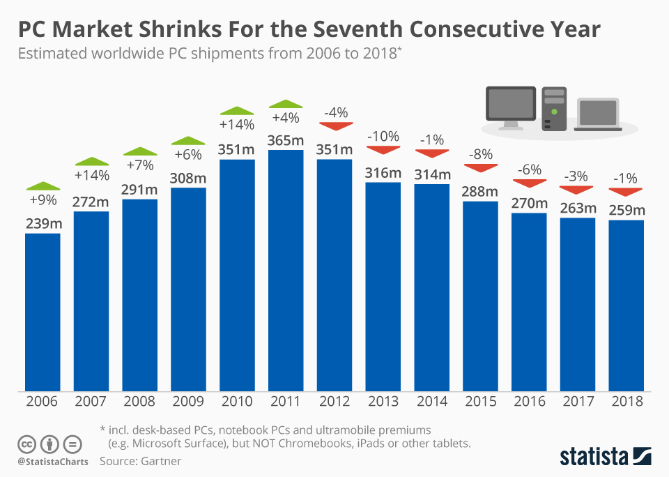 PC market dwindles for the seventh year – hits an all-time low