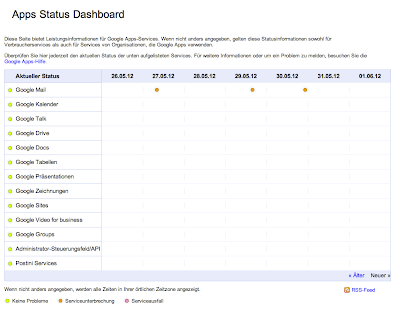 Bild des Apps Status Dashboards