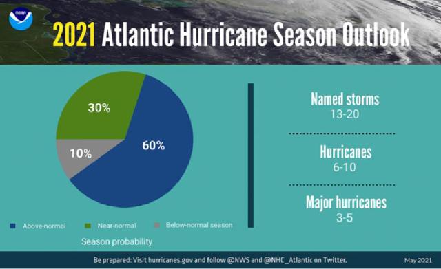 Se prepara PEMEX para la temporada de Huracanes 2021 en el Océano Atlántico