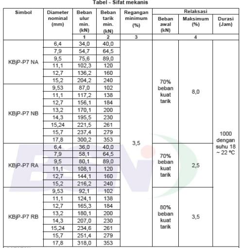 Sifat mekanis Pc strand KBjP-P7