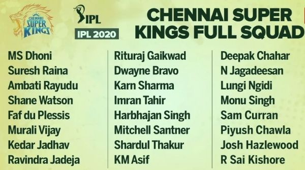 IPL 2020 Players List: Complete squads of all Eight Teams