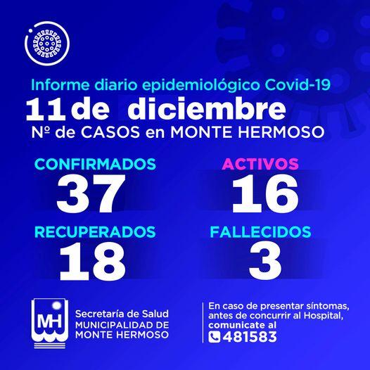 7 nuevos contagios se confirman en Monte Hermoso, habrá anuncios del Municipio