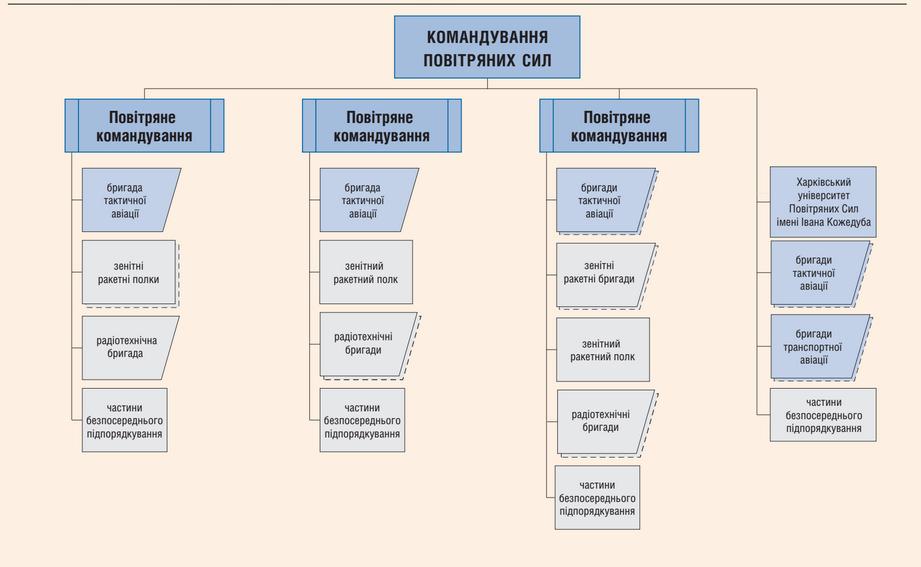 Структура Повітряних Сил ЗС України