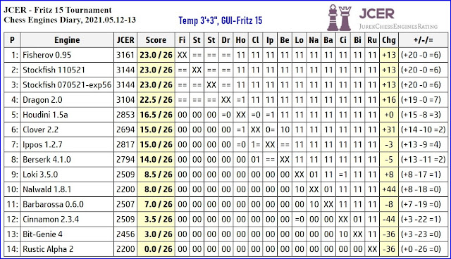 Chess Engines Diary - Tournaments 2021 - Page 7 2021.05.12.Fritz15Tournament