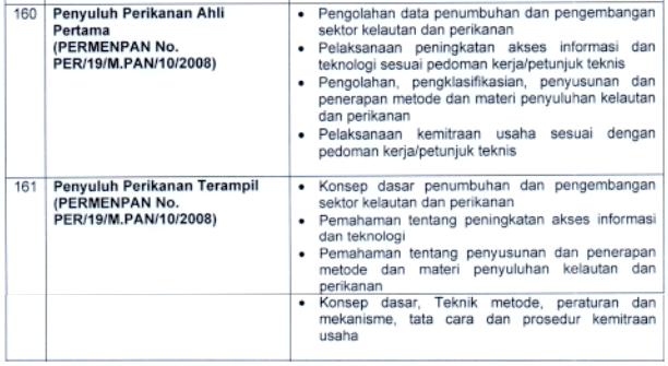 Kisi-kisi Materi SKB CPNS 2021: Penyuluh Perikanan (Ahli Pertama & Terampil)