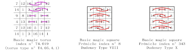 order 4 basic magic square complementary number patterns Dudeney types VIII and X