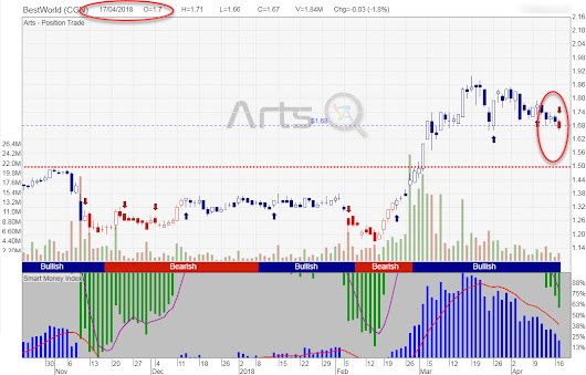 BestWorld: Exit Signal shown before Big sell down