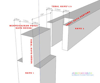 Jenis-jenis sambungan kayu dan fungsinya - sambungan purus dan lubang terbuka pada ujung kayu