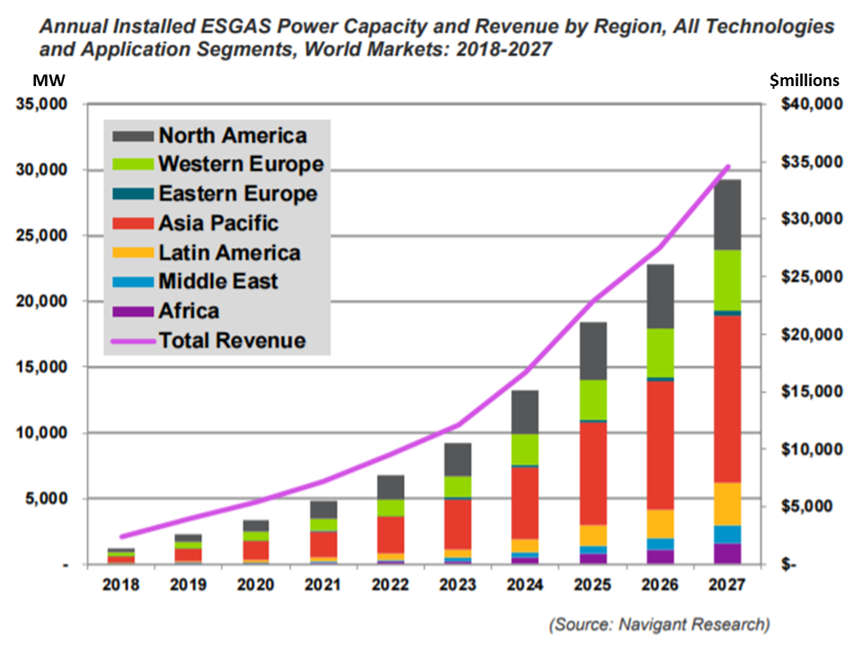 NewEnergyNews: Global Grid-Scale Energy Storage Market Now