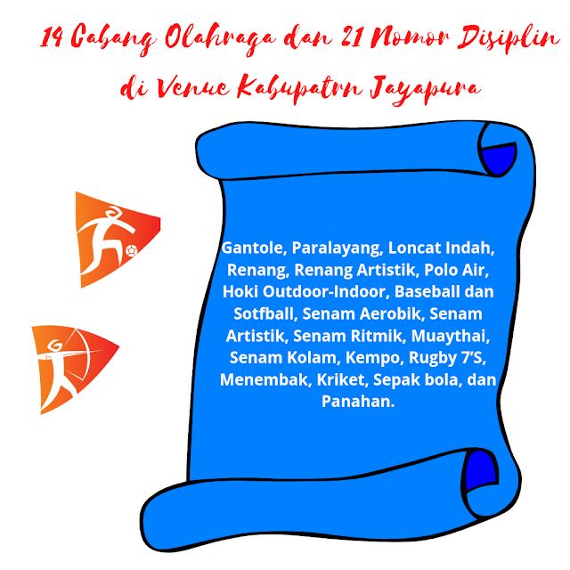 Cabang olahraga PON XX PAPUA