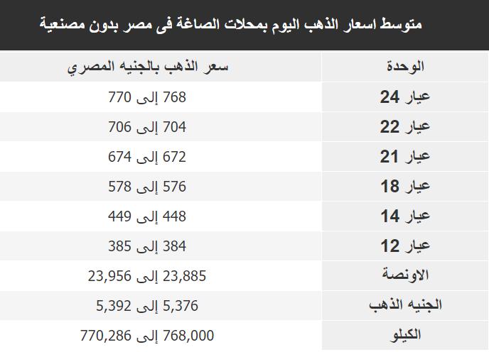 اسعار الذهب اليوم فى مصر Gold الاثنين 30 ديسمبر 2019