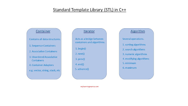 Standard-Template-Library-STL-in-c++