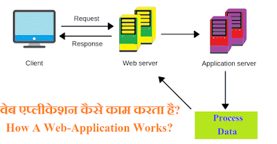 वेब एप्लीकेशन कैसे काम करता है How a web application works