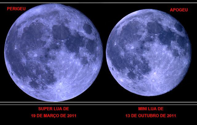 Diferença de tamanho entre uma Super Lua (Lua Cheia no perigeu) e uma Mini Lua (Lua Cheia no apogeu).