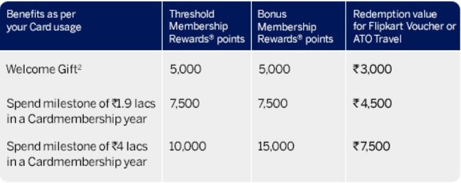 Amex Milestone Rewards