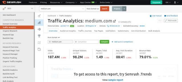 semrush review traffic analytics