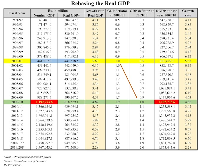 How to change the base year of Real GDP?