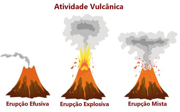 Classificação dos vulcões