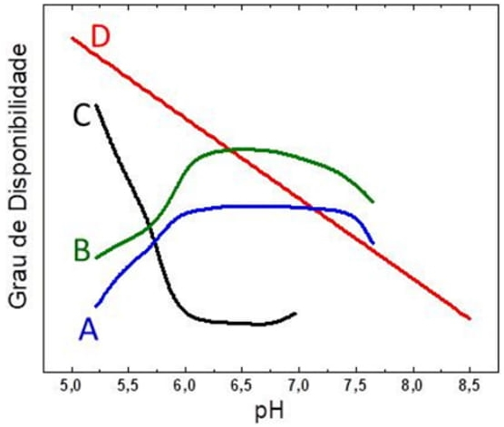 O gráfico a seguir apresenta o grau de disponibilidade de diversos elementos de acordo com o pH do solo.