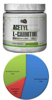 Opinii forumuri Acetil L-Carnitina HCI beneficii si preturi bune